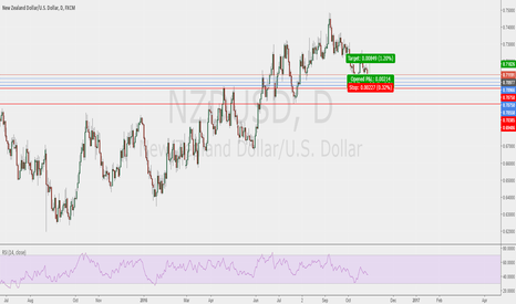 NZDUSD: NZD pull back to daily level