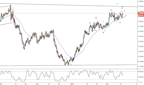 AUDUSD: aud/usd -- a bit higher to sell