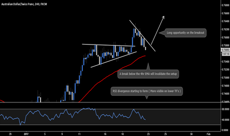AUDCHF: AUD.CHF - Long Breakout Opportunity