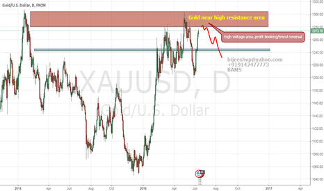 XAUUSD: alert..Gold near high voltage area