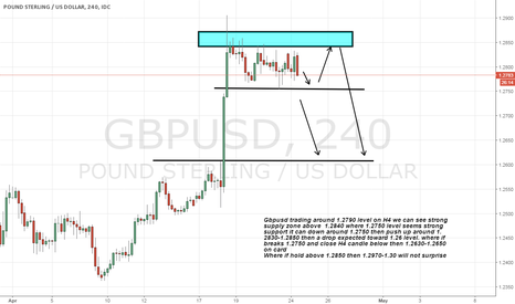 GBPUSD: gbpusd views on H4 Seems a selling pressure expected