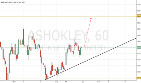 ASHOKLEY: ASHOKLEY to GO UP Shortly
