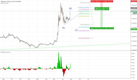 ETHBTC: The C wave down