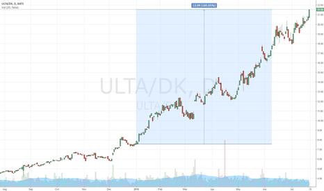 ULTA/DK: Long ULTA Short DK  YTD 185%