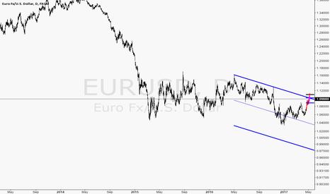 EURUSD: View on EURUSD