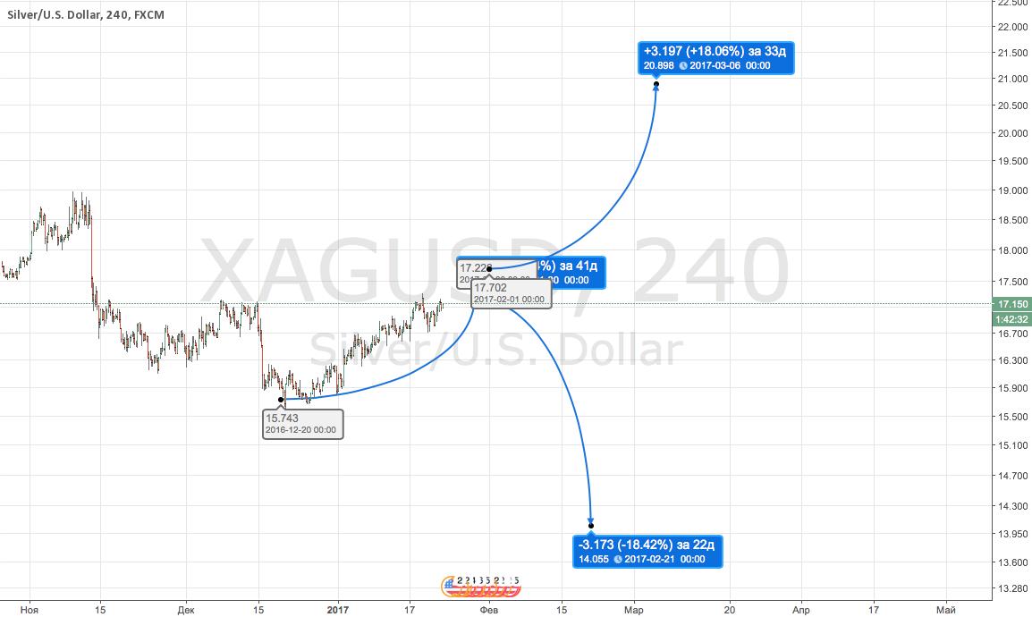 XAGUSD Sell