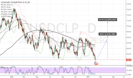 USDCLP: Long USDCLP