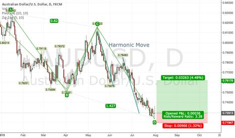 AUDUSD: AUDUSD Long - Harmon Move + ABCD pattern