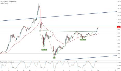 BTCUSD: Bitcoin activates the positive formation