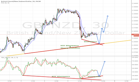 GBPNZD: GBPNZD M30 time frame BUY setup