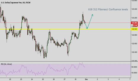 USDJPY: USDJPY buying opportunity off of fibonacci confluence level