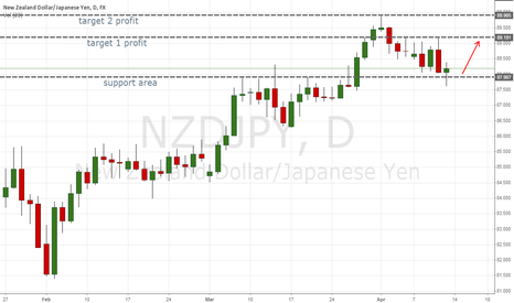NZDJPY: Bounce area 88 zone on nzd/ jpy great risk reward ratio!