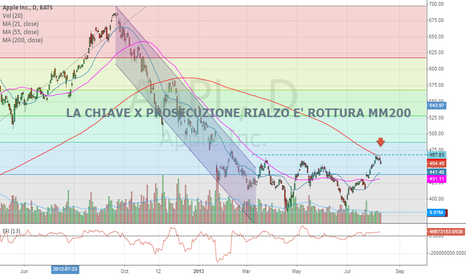 AAPL: #AAPLE - LA CHIAVE X PROSECUZIONE RIALZO E' ROTTURA MM200 #AAPL