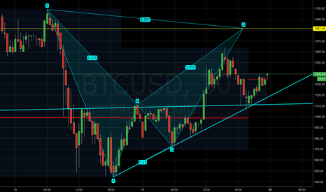 BTCUSD: BTCUSD - Potential bearish bat pattern