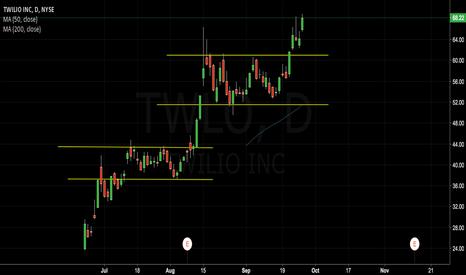 TWLO: Nice breakout twilio!