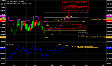EURUSD: Weekly time frame analysis of EUR/USD