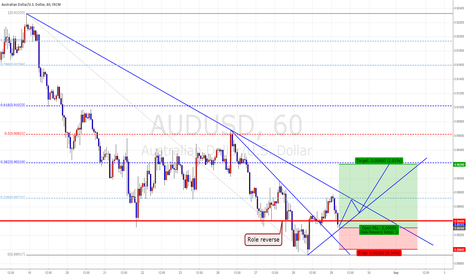 AUDUSD: AUD/USD Intra Day Trading
