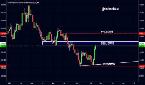 AUDNZD: AUDNZD: RANGING STARTS
