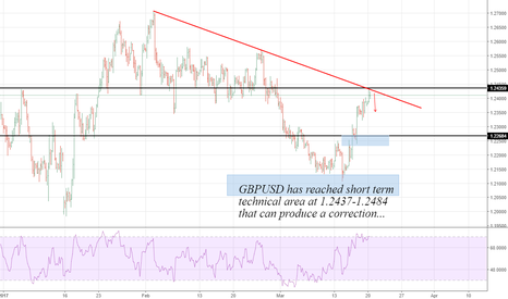 GBPUSD: GBPUSD: Reached the Short Term Area ...
