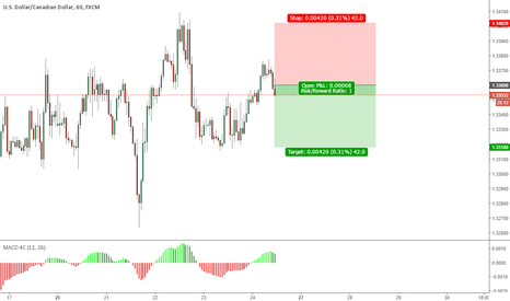 USDCAD: USDCAD - SELL 1.3360 | STOP 1.3402 | TAKE 1.3318