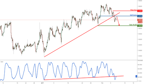EURUSD: EURUSD turn bearish with break of our long term support