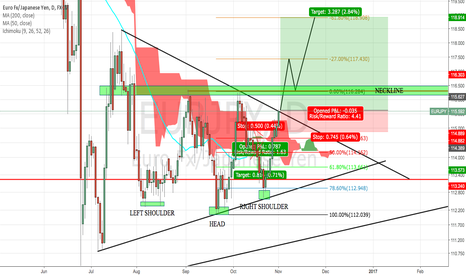 EURJPY: EURJPY YOU KNOW HOW IT IS