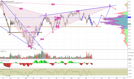USOIL: Another (My 4th) Attempt to Predict the Elusive Oil Price