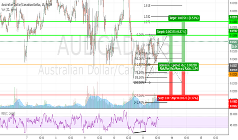 AUDCAD: Text Book 2618 - Lesson