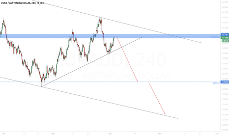 EURAUD: EUR/AUD Re-test of monthly resistence