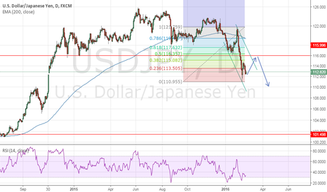 USDJPY: Consolidation to continue upwards towards 116 price point