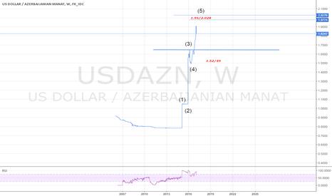 USDAZN: USD/AZN