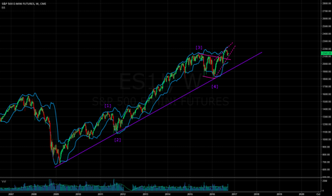 ES1!: wave 5 under construction
