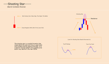 GBPNZD: SHOOTING STAR - CANDLE FORMATION (BEARISH REVERSAL)