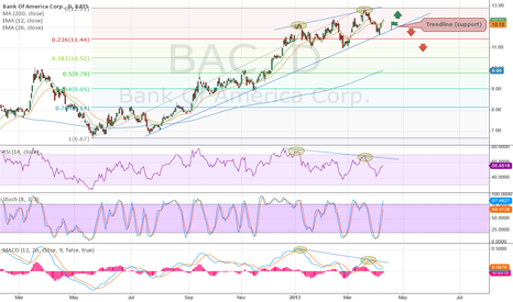 BAC: Daily Bearish Divergence