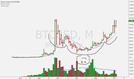 BTCUSD: this guy started smiling back in october.