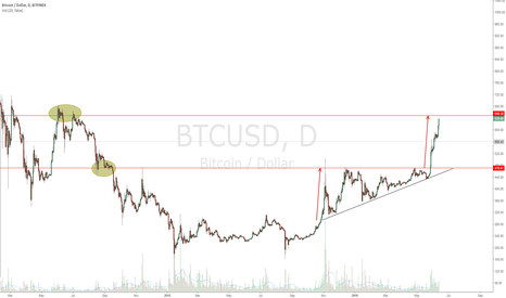 BTCUSD: This could be the end of the line for now