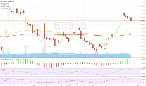 BIIB: looks like a good short but plenty of support at 270.