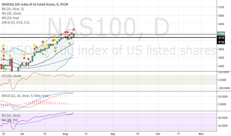 NAS100: NASDAQ 100 Finally reaches and closes as above all time high