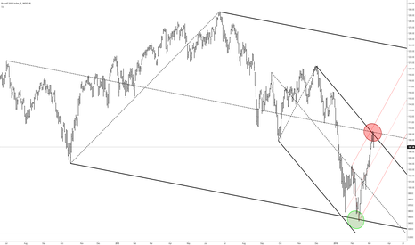 IUX: RUT - Turn At Extremes On A Dime