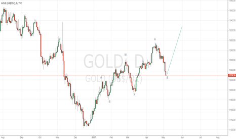 GOLD: try and try