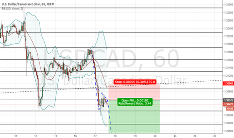 USDCAD: USDCAD Symmetrical triangle breakout