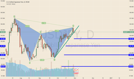USDJPY: Sell 300 pips ? lets go