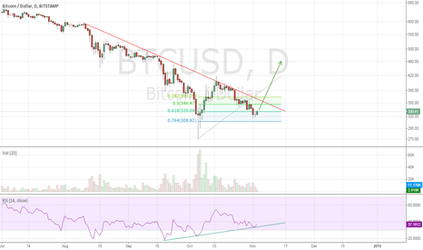 BTCUSD: The bulls are preparing for battle