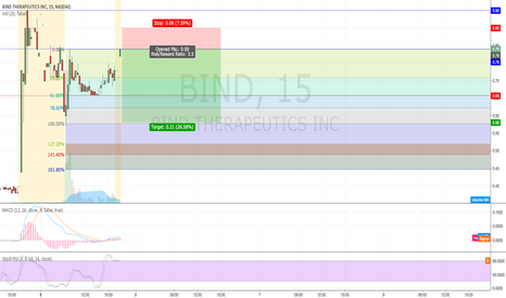 BIND: Looking to Short $BIND at opening