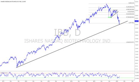 IBB: $IBB Defended LT TrendLine