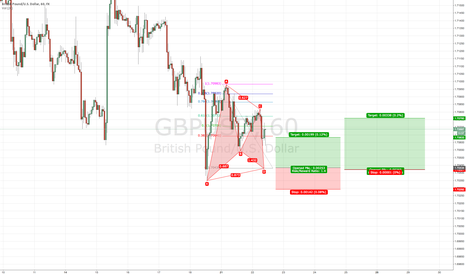 GBPUSD: Waiting for Compilation