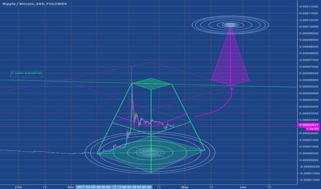 XRPBTC: Wormhole - XRP edition