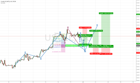 USOIL: 5th Wave 2 Way Trade On Oil (Short & Long)