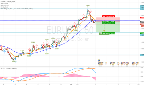 EURUSD: Sell EUR/USD Ate 1.4249