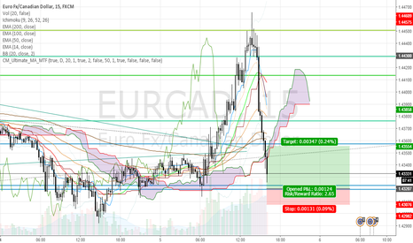 EURCAD: Short term buy opportunity